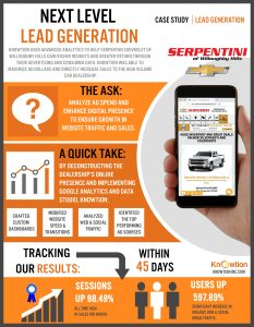 Knowtion Lead Generation Serpentini